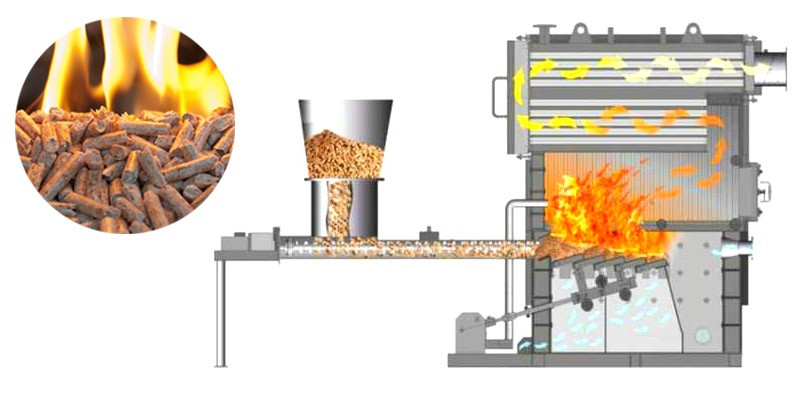 Which types of wood pellets to purchase for pellet boilers