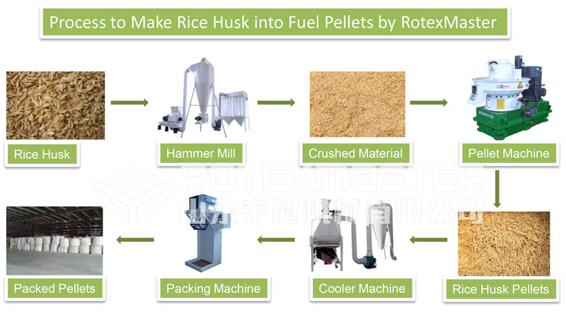 How to Make Rice Husk into Fuel Pellets(图2)